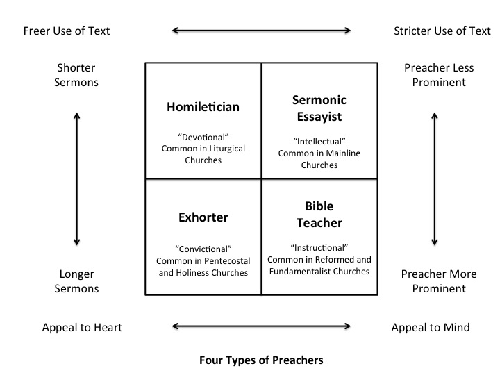 4 Types of Preachers: Which Style Are You? | Lawrence W  Wilson4
